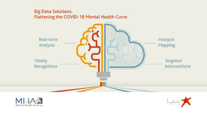 Identifying and Addressing Mental Illness Hot Spots Caused by the Covid-19 Pandemic