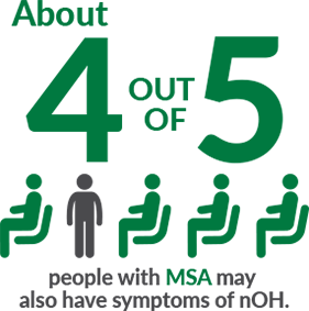 About 4 out of 5 people with MSA may also have symptoms of nOH