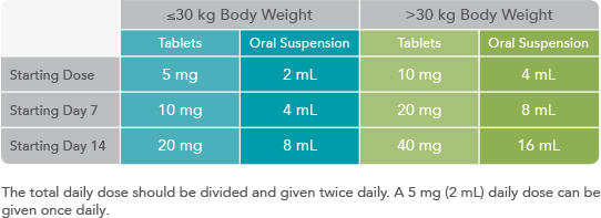 Chart of ONFI® (clobazam) CIV dosing recommendations by weight group - see Indication and full Prescribing Information, including Boxed Warning for risks from concomitant use with opioids.