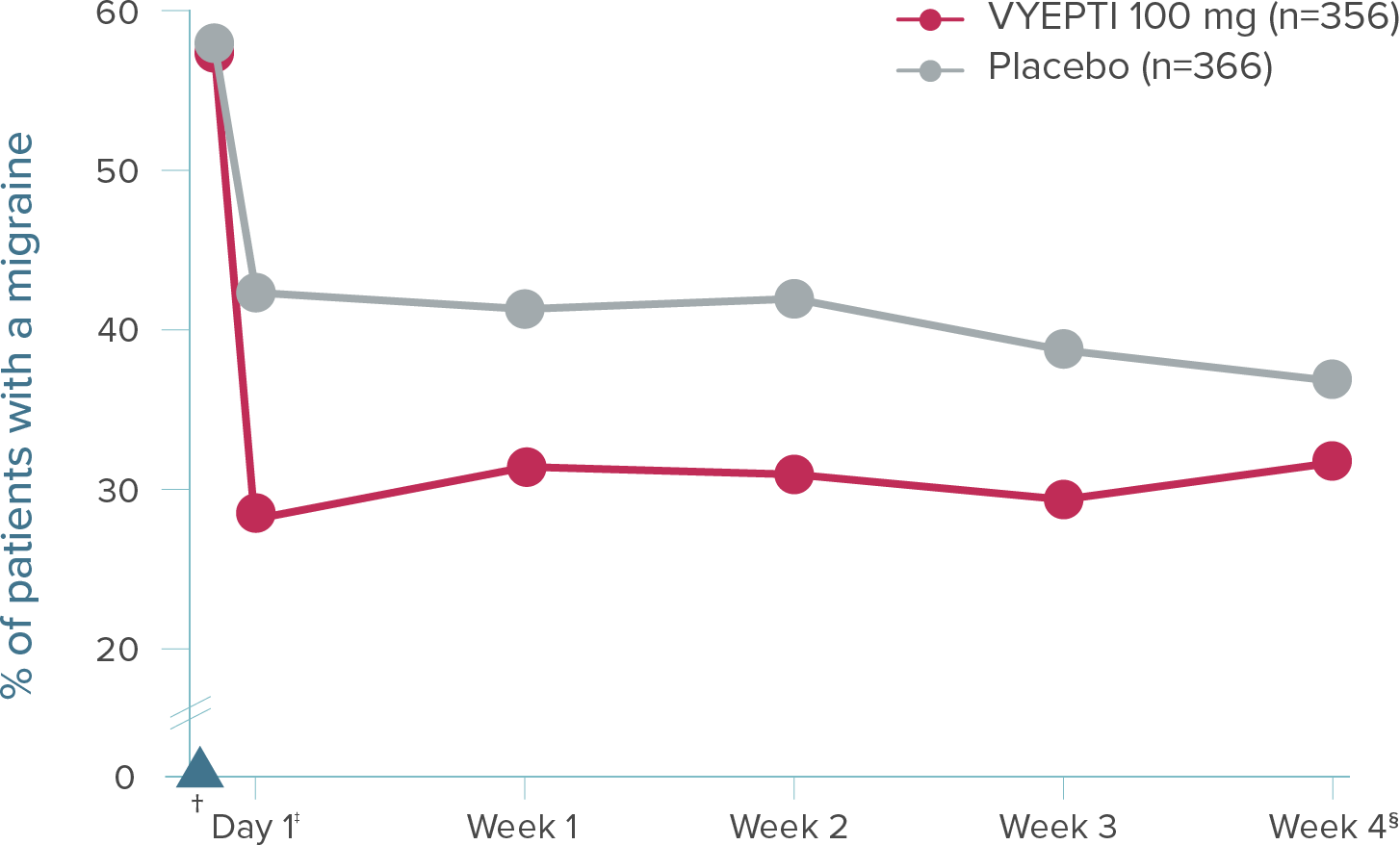 Graph showing that migraine incidence was reduced by 50.3% on Day 1 for patients treated with VYEPTI 100 mg vs 27.1% with placebo