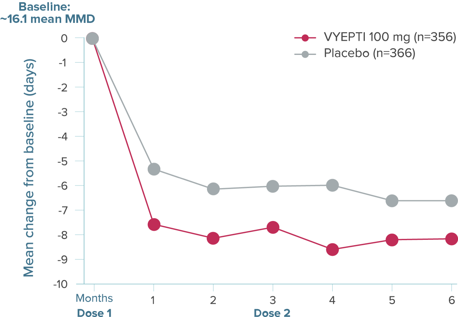 Graph showing that mean decreases from baseline in mean MMD were greater at every time point through Month 6 for patients treated with VYEPTI vs placebo