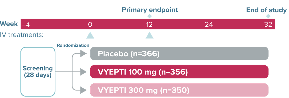 PROMISE-2 trial design graphic showing screening for 28 days beginning at Week –4 and randomization into placebo (n=366), VYEPTI 100 mg (n=356), and VYEPTI 300 mg (n=350). IV treatments occurred at Week 0 and Week 12. The primary endpoint was measured at Week 12, and the study ended at Week 32.