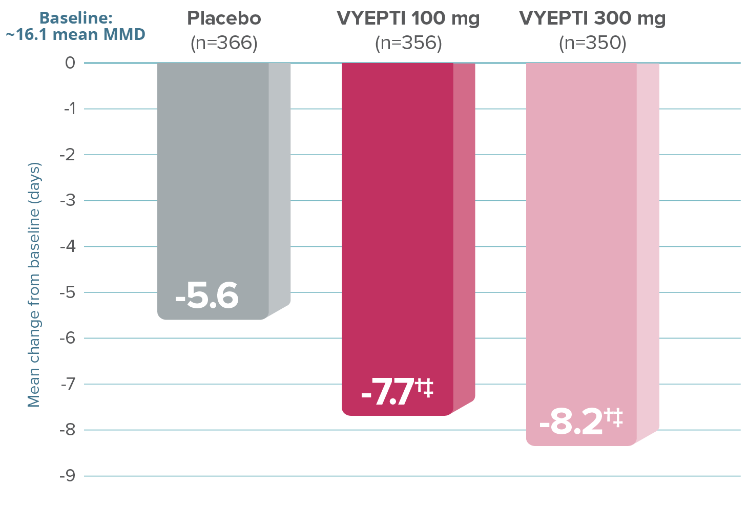 Graph showing that after the first dose, VYEPTI 100 mg and 300 mg dosages reduced the number of mean MMD by 7.7 and 8.2 (Months 1-3), respectively, vs 5.6 with placebo (baseline ~16.1 mean MMD; p<0.001 vs placebo)