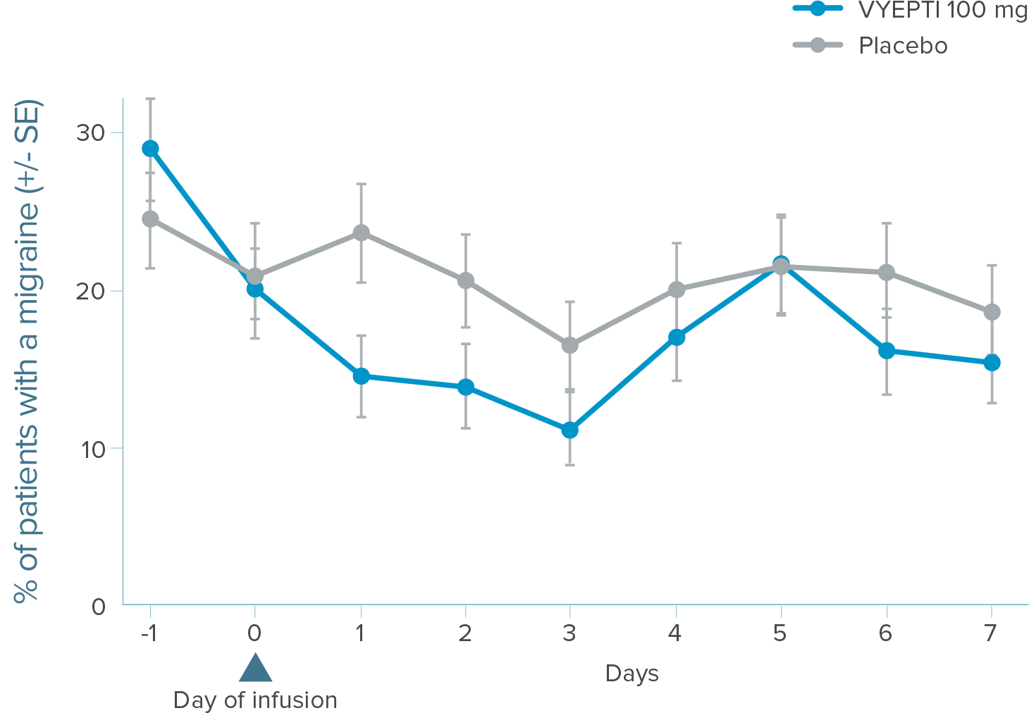 Graph showing that fewer patients treated with VYEPTI 100 mg experienced a migraine during the first 7 days of treatment compared to placebo.