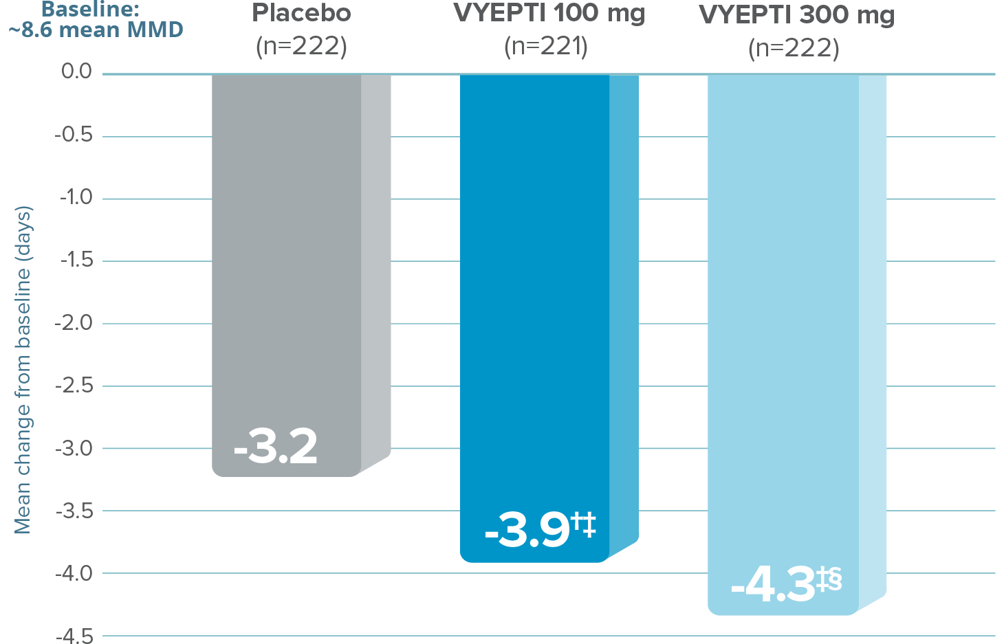 Graph showing that, after the first dose, VYEPTI 100 mg and 300 mg dosages reduced the number of mean MMD by 3.9 and 4.3 (Months 1-3), respectively, vs 3.2 with placebo (baseline ~8.6 mean MMD; p=0.018 vs placebo for VYEPTI 100 mg; p<0.001 vs placebo for VYEPTI 300 mg).