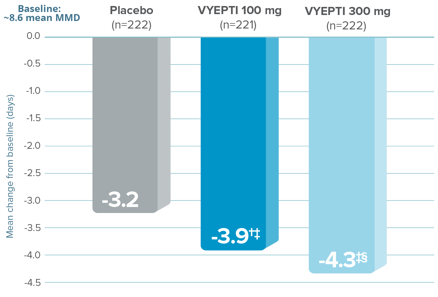 Graph showing that After the first dose, VYEPTI 100 mg and 300 mg dosages reduced the number of mean MMD by 3.9 and 4.3 (Months 1-3), respectively, vs 3.2 with placebo (baseline ~8.6 mean MMD; p=0.018 vs placebo for VYEPTI 100 mg; p<0.001 vs placebo for VYEPTI 300 mg)