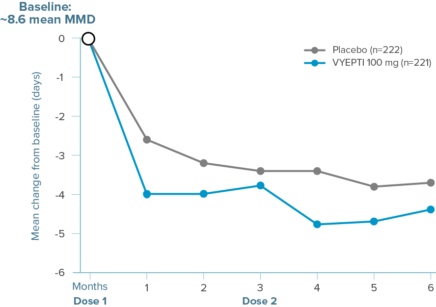 Graph showing that mean decreases from baseline in mean MMD were greater for patients treated with VYEPTI 100 mg at every time point through Month 6 vs placebo