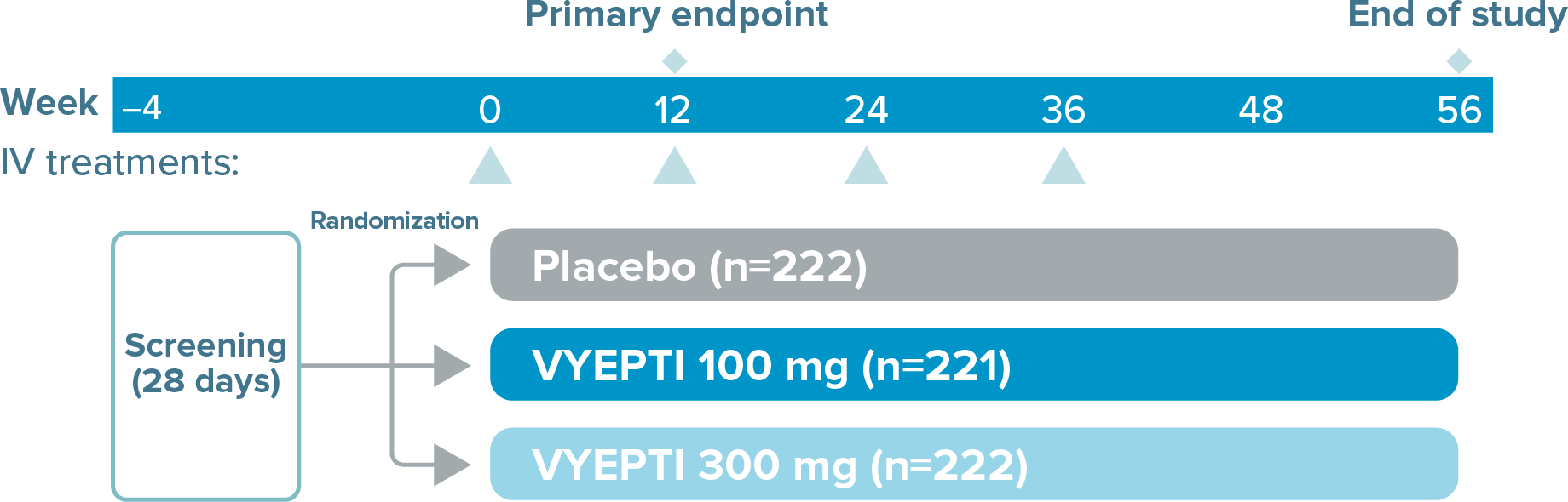 PROMISE-1 trial design graphic showing screening for 28 days beginning at Week –4 and randomization into placebo (n=222), VYEPTI 100 mg (n=221), and VYEPTI 300 mg (n=222). IV treatments occurred at Week 0, Week 12, Week 24, and Week 36. The primary endpoint was measured at Week 12, and the study ended at Week 56.